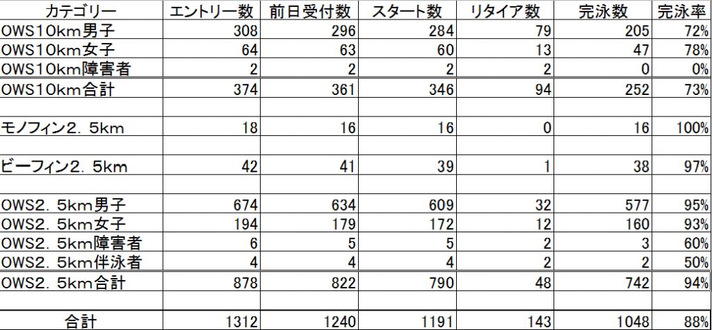湘南OWS result summary