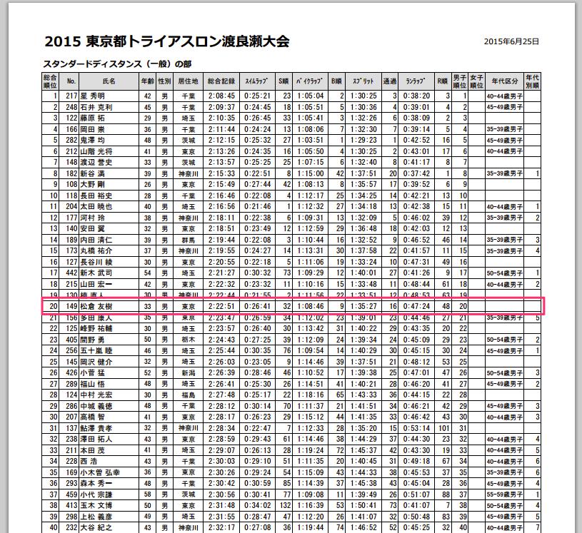 www_mspo_jp_watarase_pdf_15watarase_result_pdf