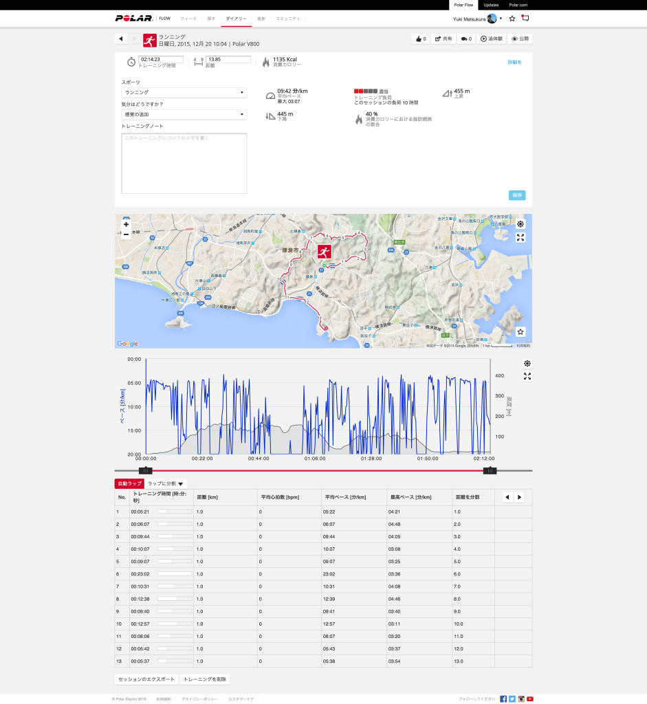 screencapture-flow-polar-com-training-analysis-324654234-1450605047128