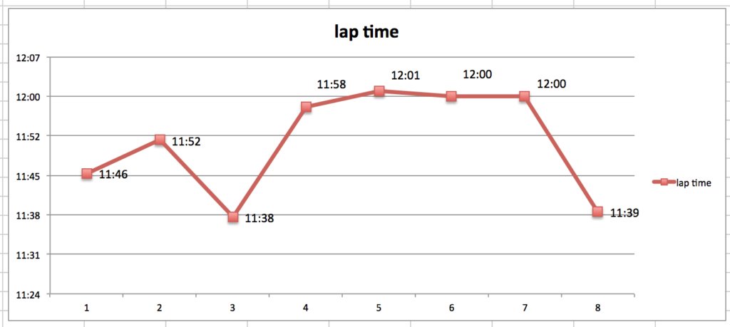 lap time graph