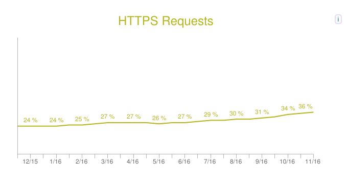 https-site-graph